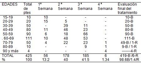 auriculoterapia_sindrome_vertiginoso/eliminacion_total_sintomas