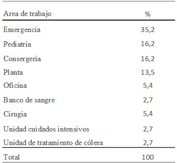 brote_infeccion_respiratoria/casos_area_trabajo