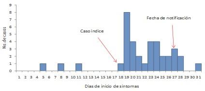 brote_infeccion_respiratoria/curva_epidemica_ira