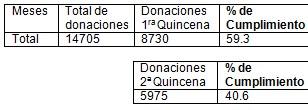 donacion_hemodonacion_sangre/donaciones_programa_cumplimiento