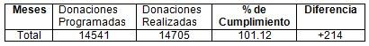 donacion_hemodonacion_sangre /donaciones_programadas_realizadas