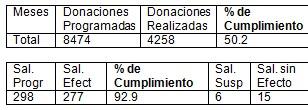 donacion_hemodonacion_sangre/donaciones_unidad_movil