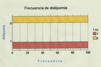 estres_stress_dislipemia/frecuencia_incidencia_hiperlipemia
