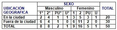 medicina_popular_tradicional/nivel_escolar_sexo
