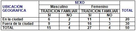 medicina_popular_tradicional/tradicion_familiar_sexo