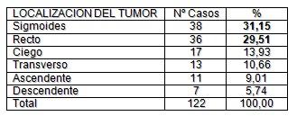 morbilidad_cancer_colorrectal/localizacion_tumor_intestino