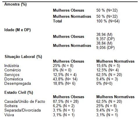 obesidade_psicopatologia/caracteristicas_sociodemograficas