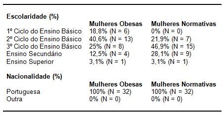 obesidade_psicopatologia/escolaridade_nacionalidade_obesas