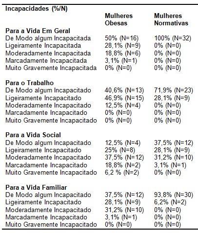 obesidade_psicopatologia/incapacidades_vida_obesas
