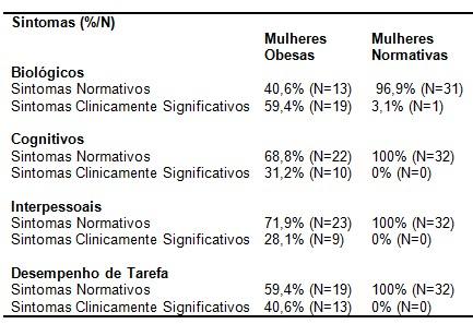 obesidade_psicopatologia/sintomas_biologicos_cognitivos