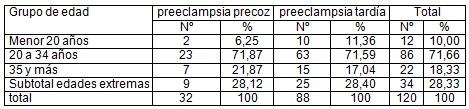 preeclampsia_precoz_tardia/edad_mayor_menor