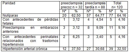 preeclampsia_precoz_tardia/paridad_hipertension_arterial