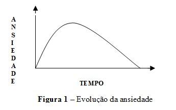 protocolo_ansiedade/evolucao_da_ansiedade