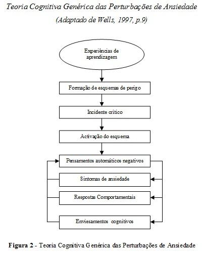 protocolo_ansiedade/teoria_cognitiva_perturbacoes