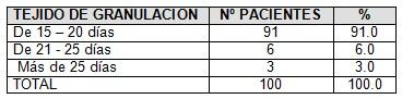 zeolita_ulceras_presion/tejido_granulacion_dias