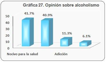 consumo_bebidas_alcoholicas/opinion_sobre_alcoholismo