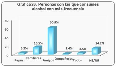 consumo_bebidas_alcoholicas/personas_consumes_alcohol