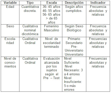 educacion_diabetes_diabeticos/operacionalizacion_de_variables