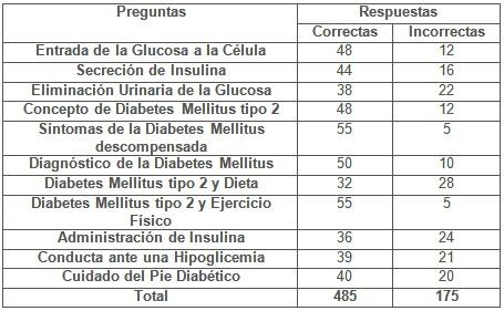 educacion_diabetes_diabeticos/respuestas_3_meses