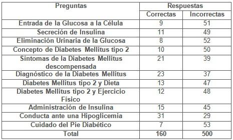 educacion_diabetes_diabeticos/respuestas_antes_capacitacion