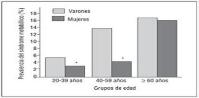 caso_sindrome_metabolico/prevalencia_frecuencia_edad