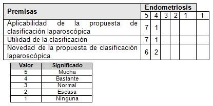 diagnostico_tratamiento_endometriosis/clasificacion_laparoscopica_laparoscopia