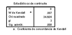 diagnostico_tratamiento_endometriosis/coeficiente_concordancia_Kendall