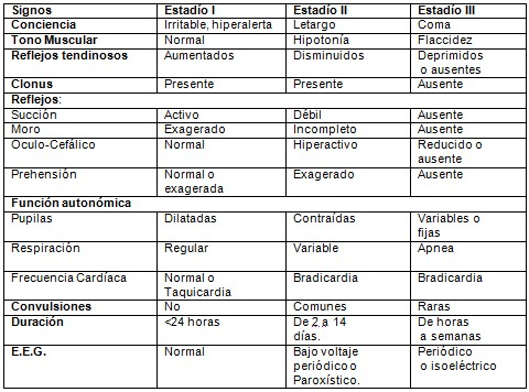 encefalopatia_hipoxico_isquemica/gravedad_signos_sintomas