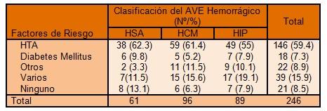 clinica_ictus_hemorragico/HTA_DM_riesgo