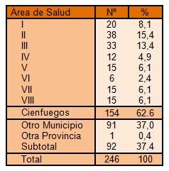 clinica_ictus_hemorragico/area_salud_municipio