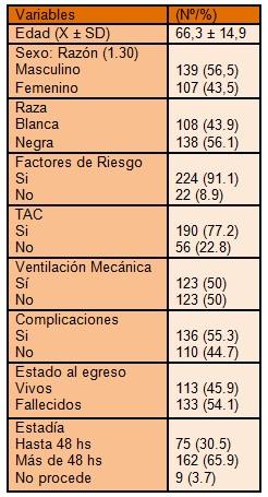clinica_ictus_hemorragico/edad_sexo_raza