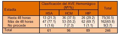 clinica_ictus_hemorragico/estancia_hospitalaria_ACVA