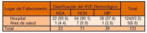 clinica_ictus_hemorragico/hospital_area_salud