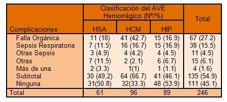 clinica_ictus_hemorragico/morbilidad_complicaciones_sepsis