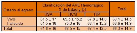 clinica_ictus_hemorragico/mortalidad_tipo_ACVA