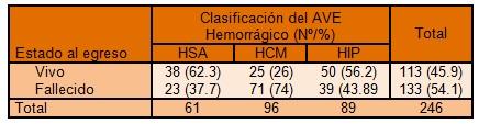 clinica_ictus_hemorragico/vivo_muerto_mortalidad