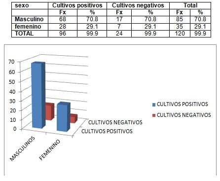 germenes_dialisis_peritoneal/cultivos_negativos_positivos