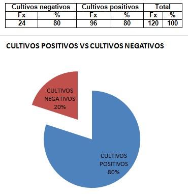 germenes_dialisis_peritoneal/cultivos_positivos_negativos