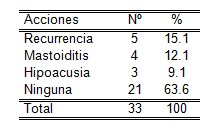 otitis_media_aguda/complicaciones_hipoacusia_mastoiditis
