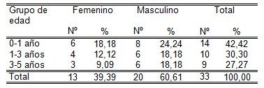 otitis_media_aguda/sexo_masculino_femenino