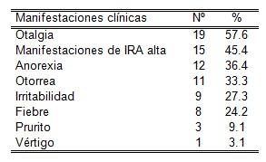 otitis_media_aguda/sintomas_sintomatologia_clinica