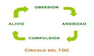 trastorno_obsesivo_compulsivo/circulo_vicioso_TOC