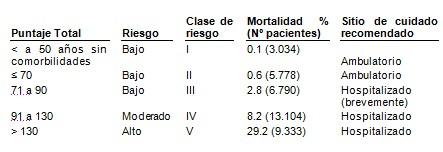 neumonia-adquirida-comunidad/riesgo-mortalidad-pacientes