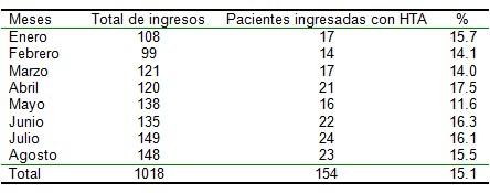 hipertension_arterial_embarazo/eclampsia_preeclampsia_ingresos