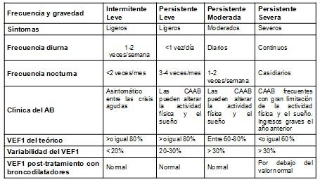 revision_asma_bronquial/leve_moderada_severa