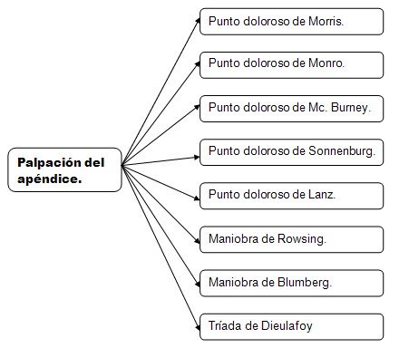 historia_clinica_digestivo/palpacion_apendice_vermicular