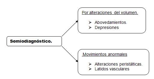 historia_clinica_digestivo/semiodiagnostico_inspeccion