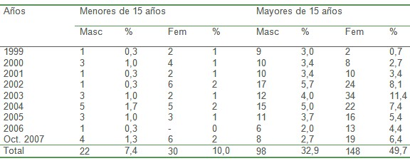 parasitos_zoonosis_parasitarias/incidencia_taenia_edad
