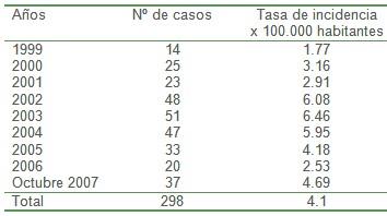 parasitos_zoonosis_parasitarias/incidencia_taenia_taeniosis