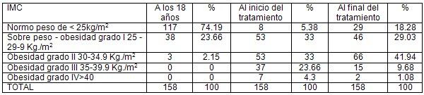 auriculoterapia_tratamiento_obesidad/IMC_indice_masa_corporal.